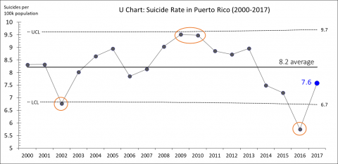 Variation in Suicide Rates - API - Associates in Process